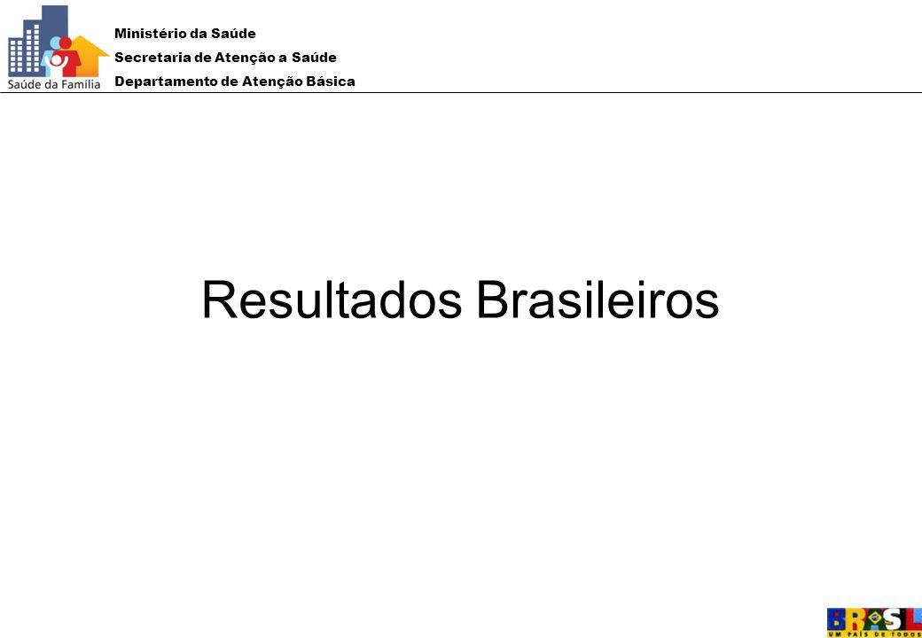 Resultados Brasileiros