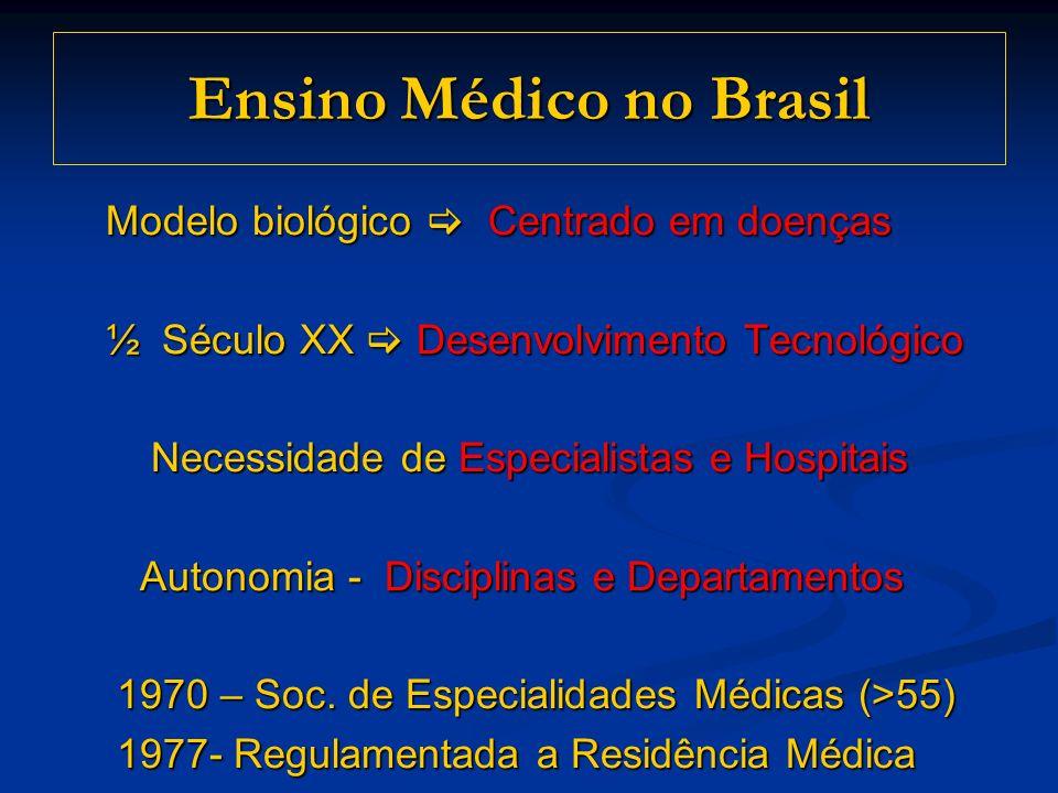 Ensino Médico no Brasil