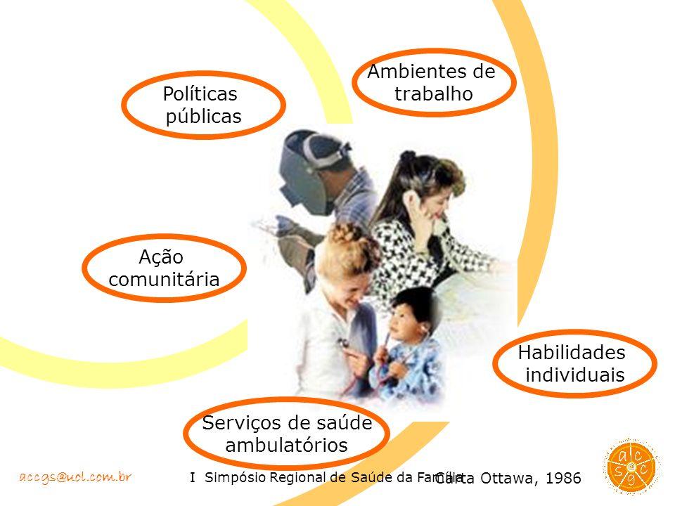 Ambientes de trabalho Políticas públicas Ação comunitária Habilidades