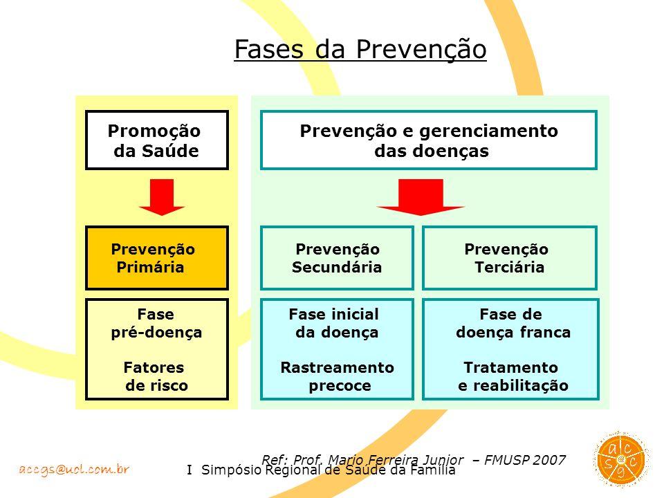 Prevenção e gerenciamento