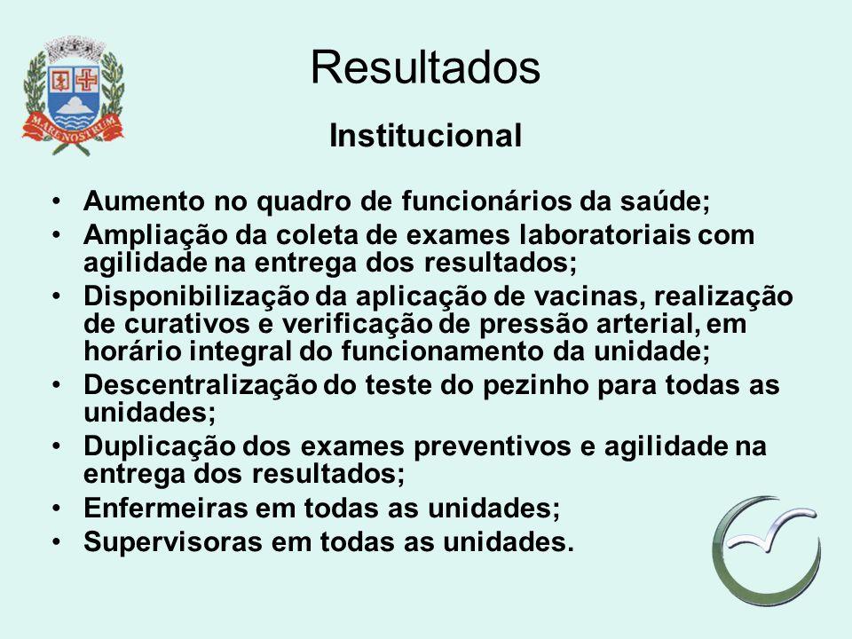 Resultados Institucional Aumento no quadro de funcionários da saúde;