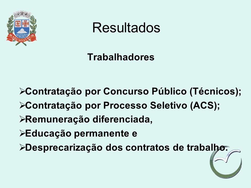 Resultados Trabalhadores Contratação por Concurso Público (Técnicos);