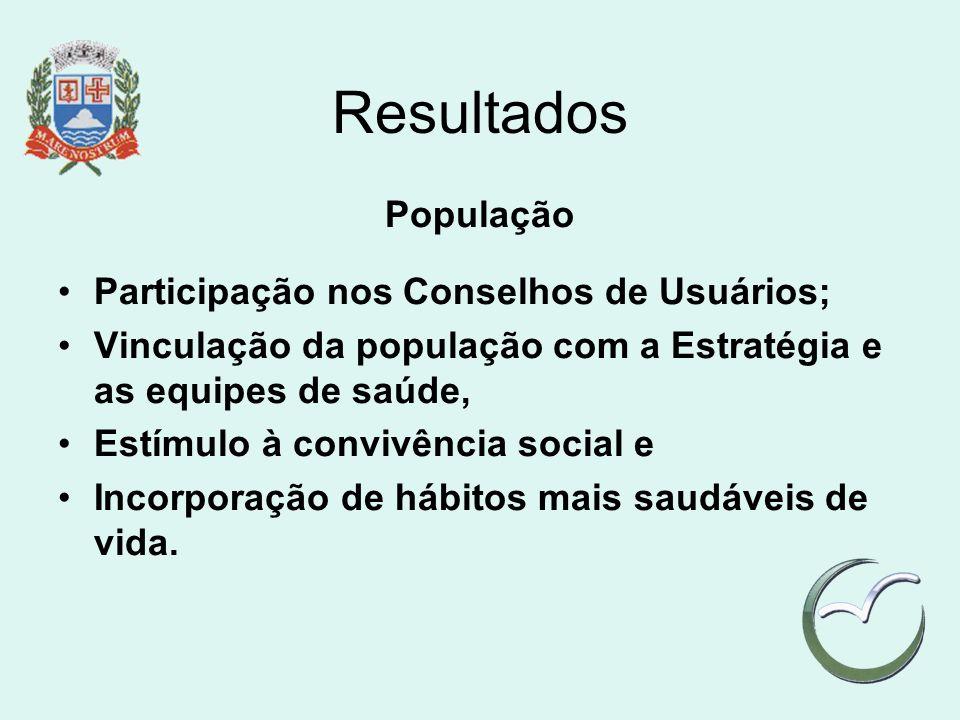 Resultados População Participação nos Conselhos de Usuários;