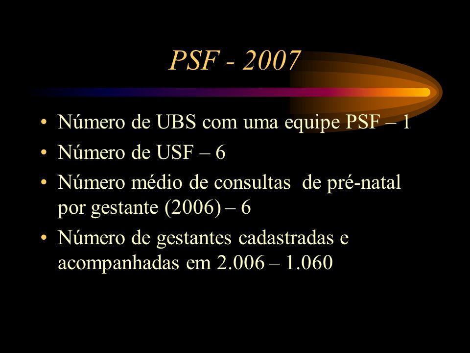 PSF - 2007 Número de UBS com uma equipe PSF – 1 Número de USF – 6