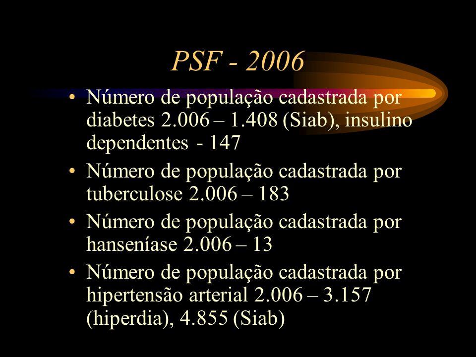 PSF - 2006 Número de população cadastrada por diabetes 2.006 – 1.408 (Siab), insulino dependentes - 147.