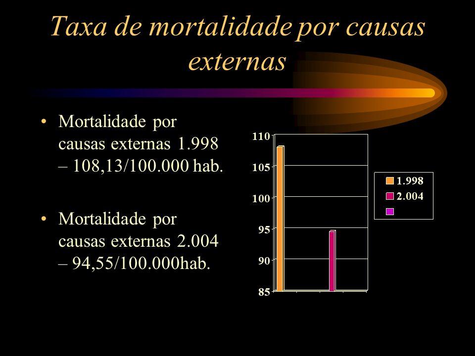 Taxa de mortalidade por causas externas