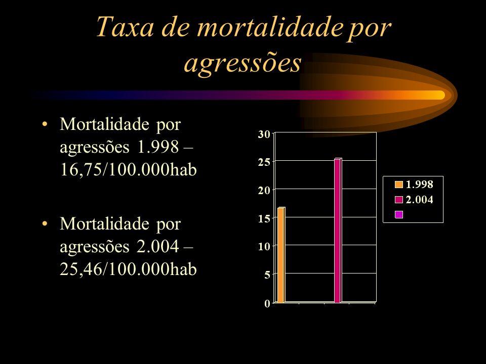 Taxa de mortalidade por agressões