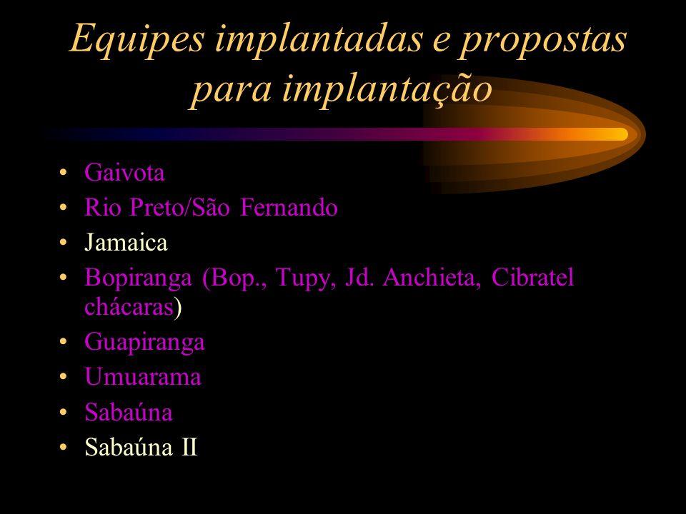 Equipes implantadas e propostas para implantação