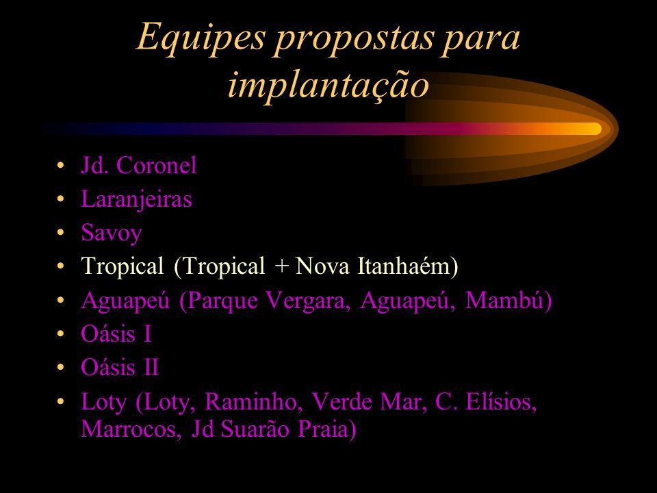 Equipes propostas para implantação