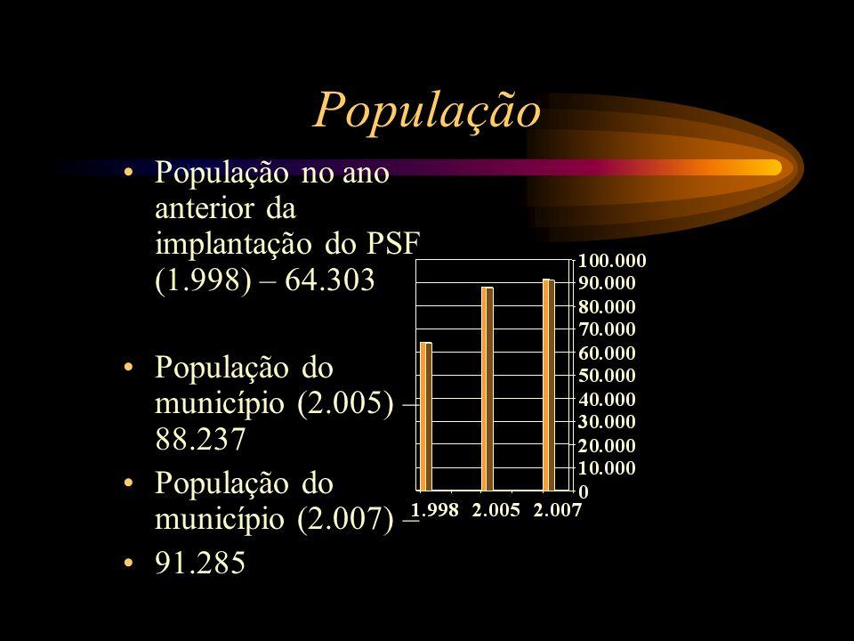 População População no ano anterior da implantação do PSF (1.998) – 64.303. População do município (2.005) – 88.237.