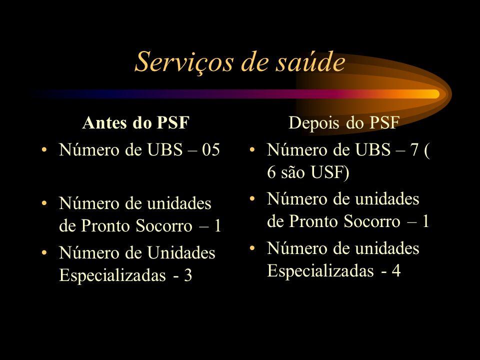 Serviços de saúde Antes do PSF Número de UBS – 05
