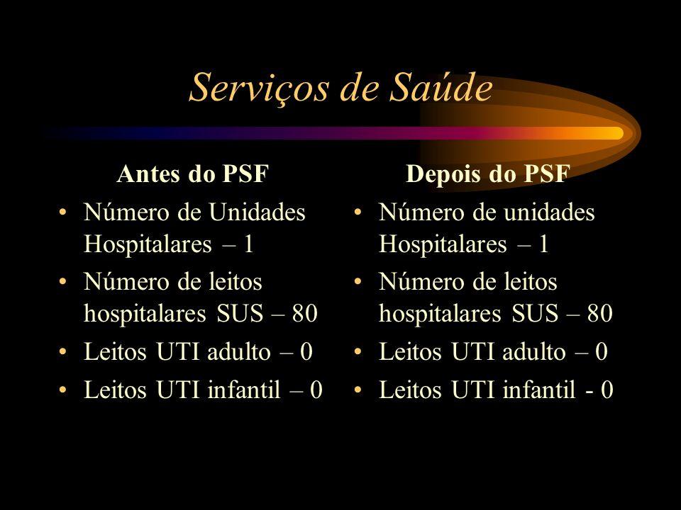 Serviços de Saúde Antes do PSF Número de Unidades Hospitalares – 1