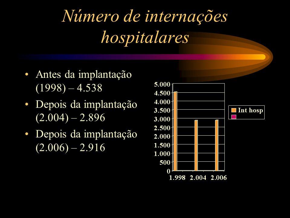 Número de internações hospitalares