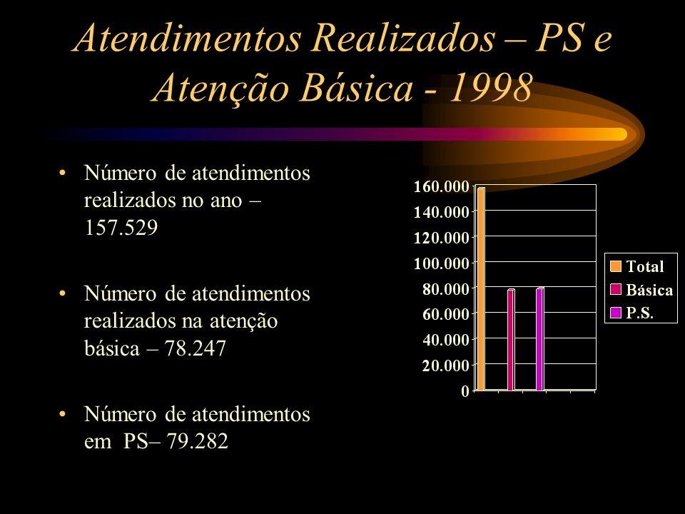 Atendimentos Realizados – PS e Atenção Básica - 1998