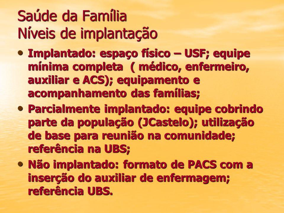 Saúde da Família Níveis de implantação