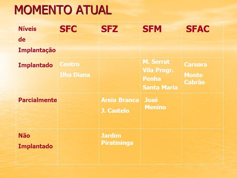 MOMENTO ATUAL SFC SFZ SFM SFAC Níveis de Implantação