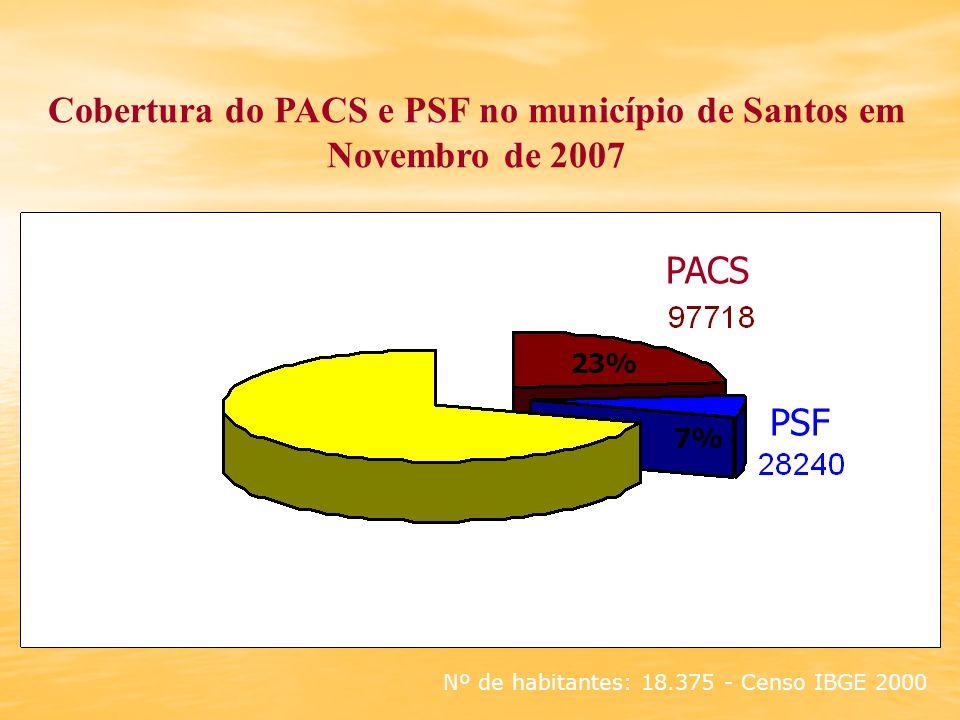 Cobertura do PACS e PSF no município de Santos em Novembro de 2007