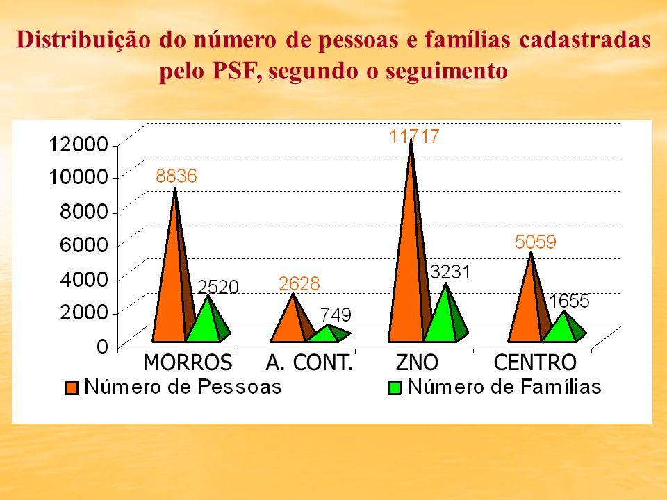 Distribuição do número de pessoas e famílias cadastradas pelo PSF, segundo o seguimento