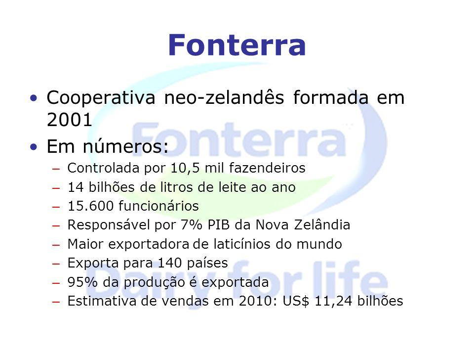 Fonterra Cooperativa neo-zelandês formada em 2001 Em números: