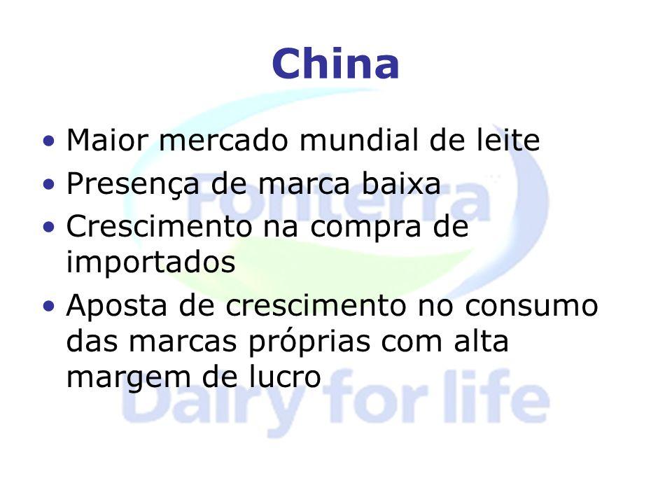 China Maior mercado mundial de leite Presença de marca baixa
