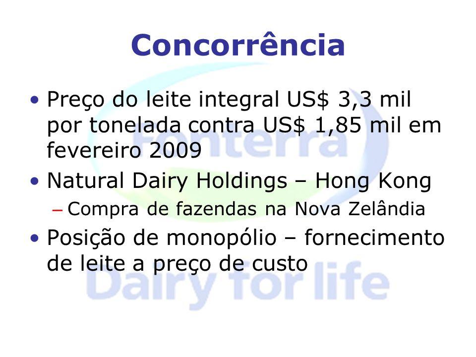 Concorrência Preço do leite integral US$ 3,3 mil por tonelada contra US$ 1,85 mil em fevereiro 2009.