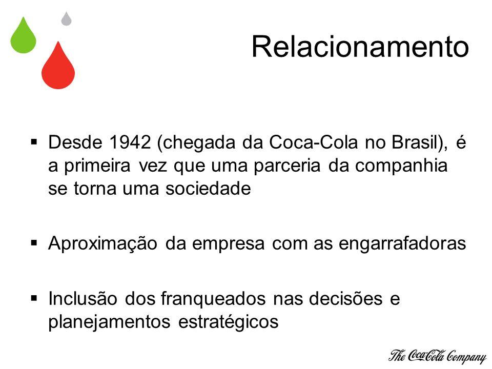 Relacionamento Desde 1942 (chegada da Coca-Cola no Brasil), é a primeira vez que uma parceria da companhia se torna uma sociedade.