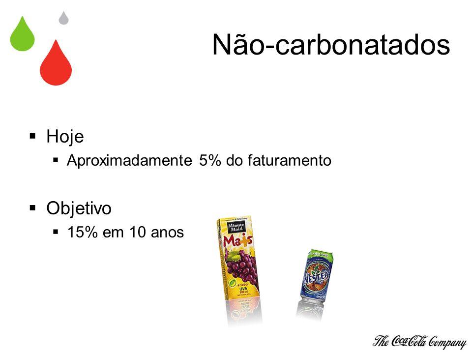 Não-carbonatados Hoje Objetivo Aproximadamente 5% do faturamento