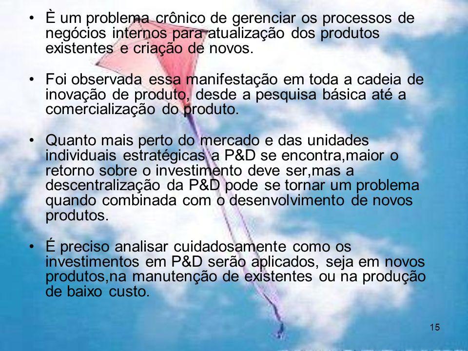 È um problema crônico de gerenciar os processos de negócios internos para atualização dos produtos existentes e criação de novos.