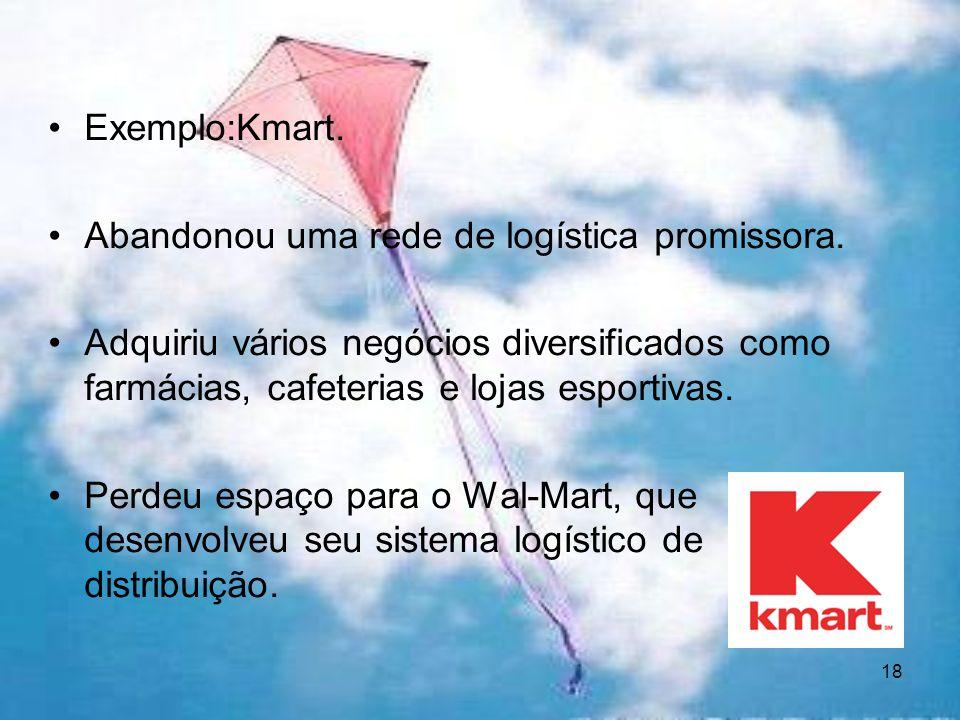 Exemplo:Kmart. Abandonou uma rede de logística promissora. Adquiriu vários negócios diversificados como farmácias, cafeterias e lojas esportivas.