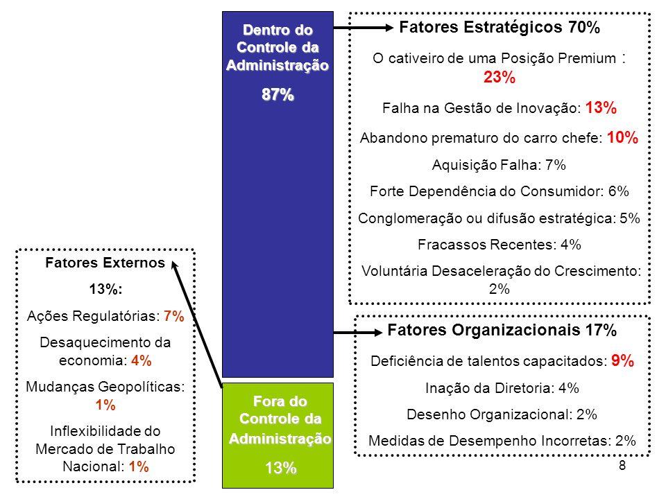 87% Fatores Estratégicos 70% Fatores Organizacionais 17%