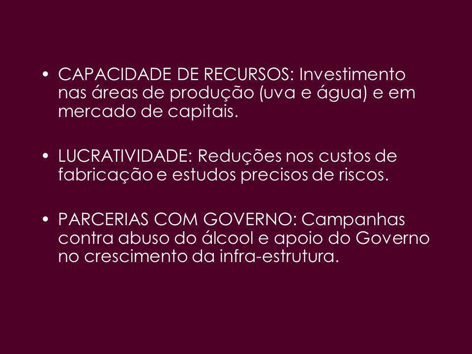 CAPACIDADE DE RECURSOS: Investimento nas áreas de produção (uva e água) e em mercado de capitais.
