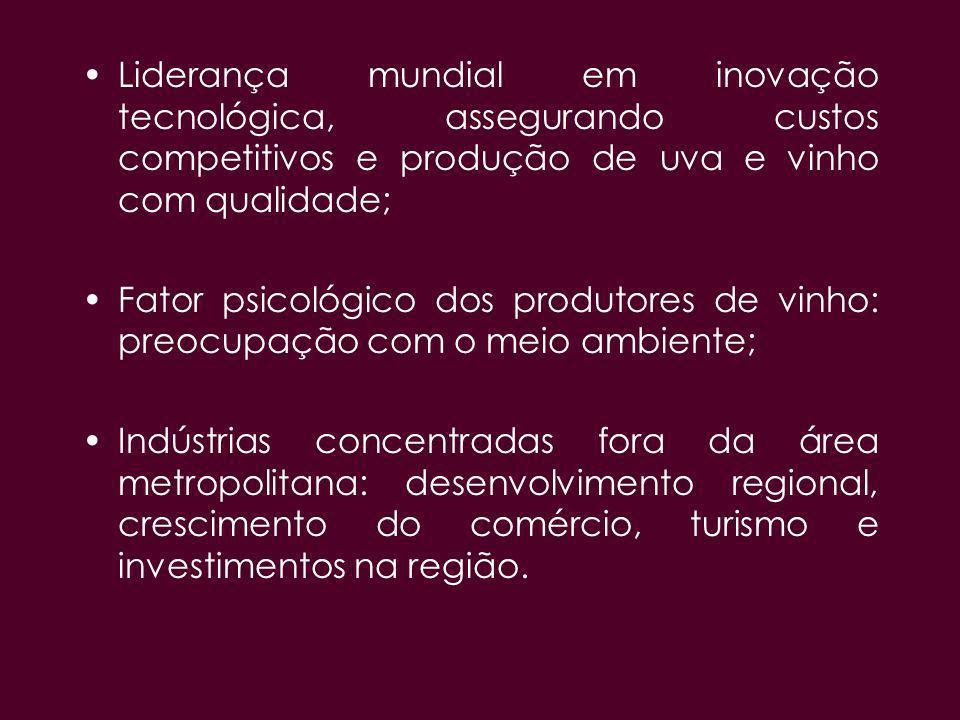 Liderança mundial em inovação tecnológica, assegurando custos competitivos e produção de uva e vinho com qualidade;