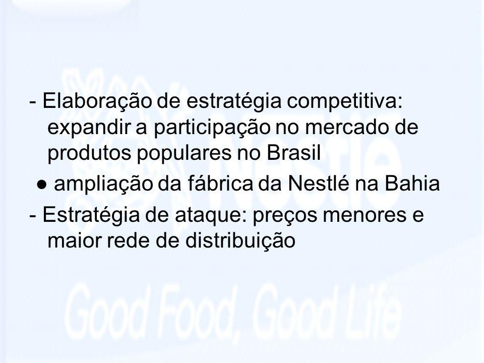 - Elaboração de estratégia competitiva: expandir a participação no mercado de produtos populares no Brasil