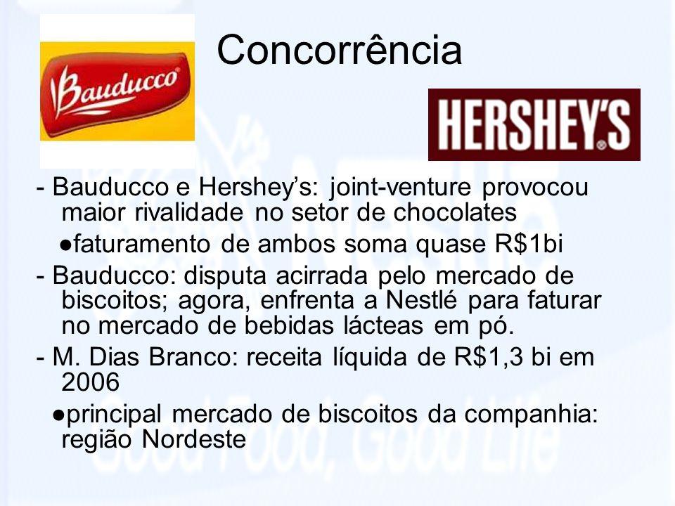 Concorrência - Bauducco e Hershey's: joint-venture provocou maior rivalidade no setor de chocolates.