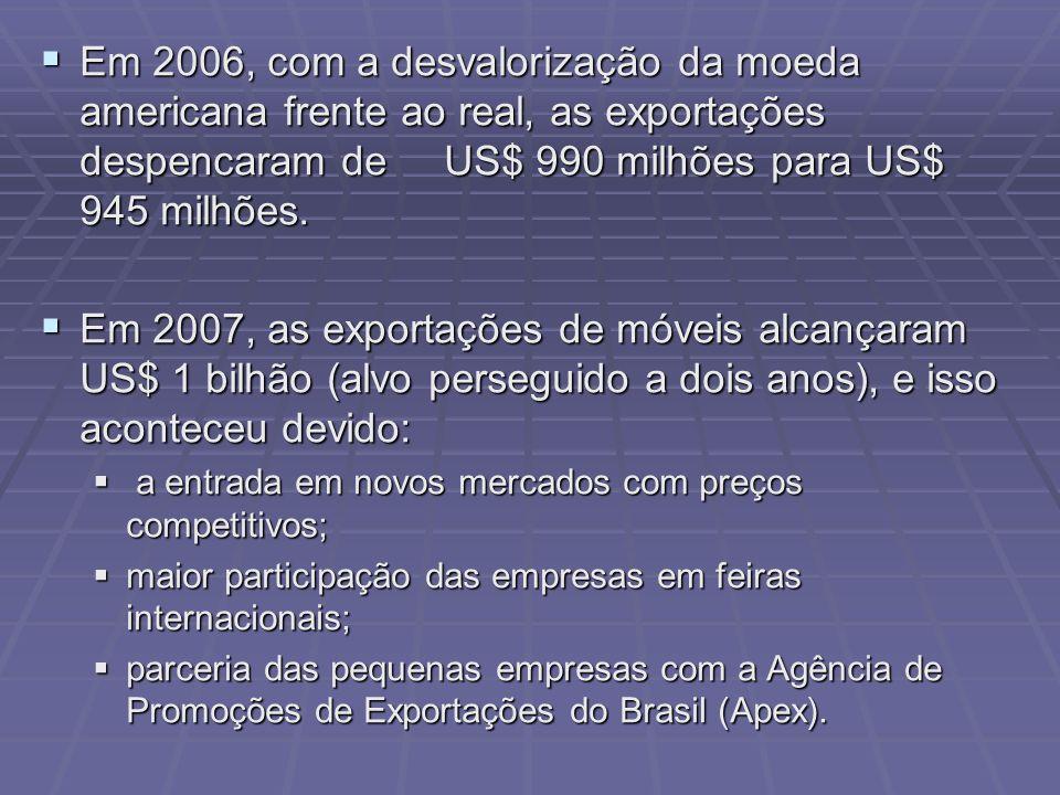 Em 2006, com a desvalorização da moeda americana frente ao real, as exportações despencaram de US$ 990 milhões para US$ 945 milhões.