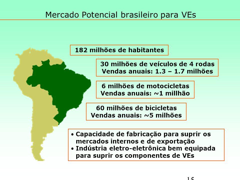 Mercado Potencial brasileiro para VEs