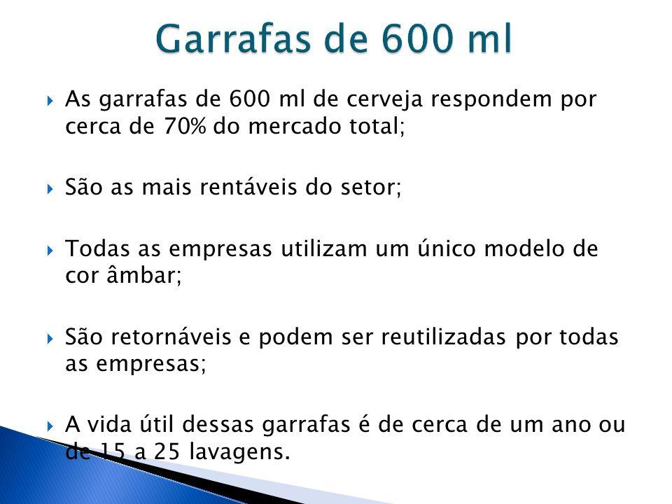 Garrafas de 600 ml As garrafas de 600 ml de cerveja respondem por cerca de 70% do mercado total; São as mais rentáveis do setor;