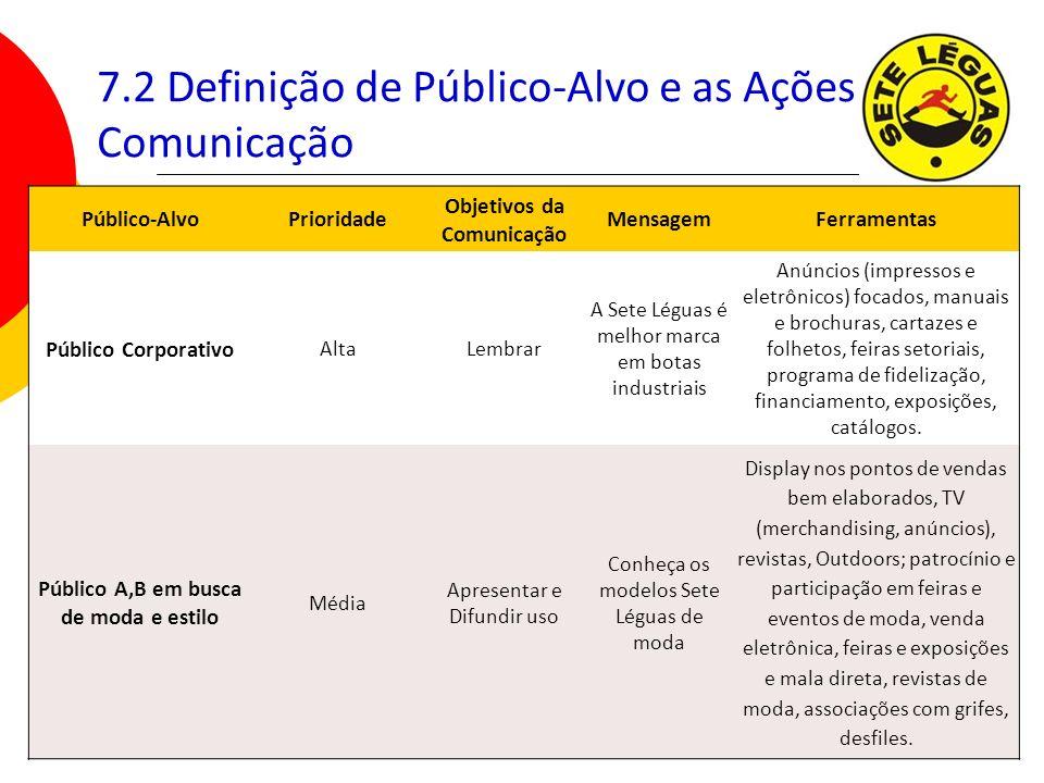 7.2 Definição de Público-Alvo e as Ações de Comunicação