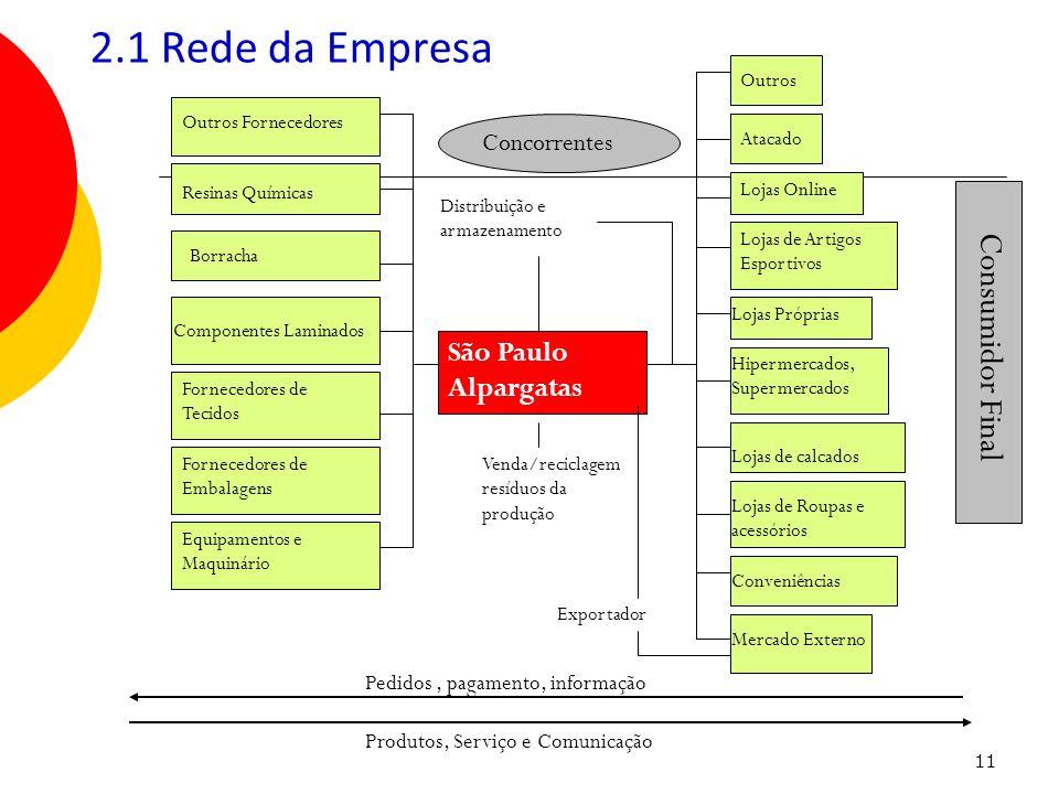 2.1 Rede da Empresa Consumidor Final São Paulo Alpargatas Concorrentes