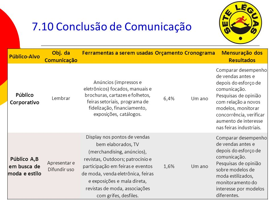 7.10 Conclusão de Comunicação