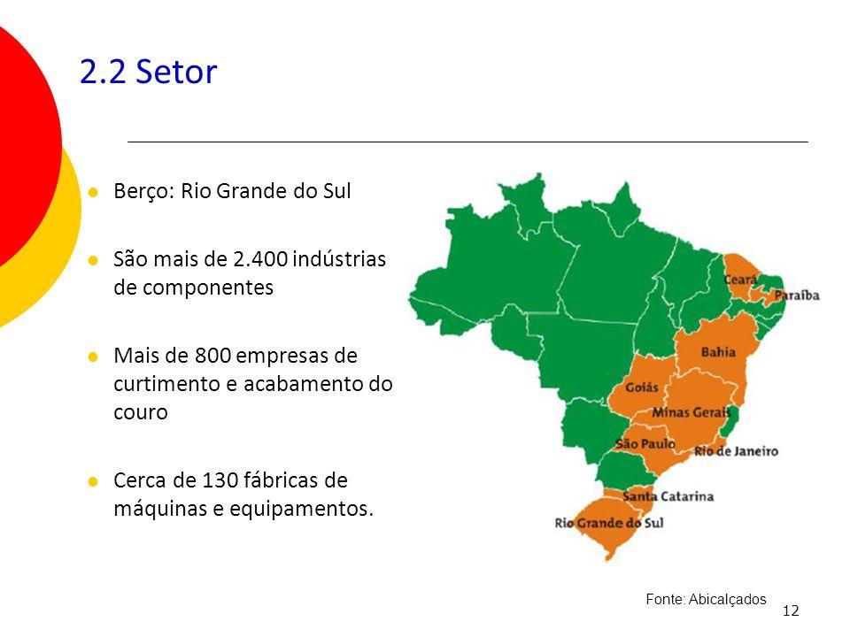 2.2 Setor Berço: Rio Grande do Sul