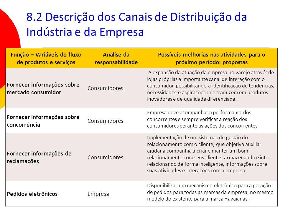 8.2 Descrição dos Canais de Distribuição da Indústria e da Empresa