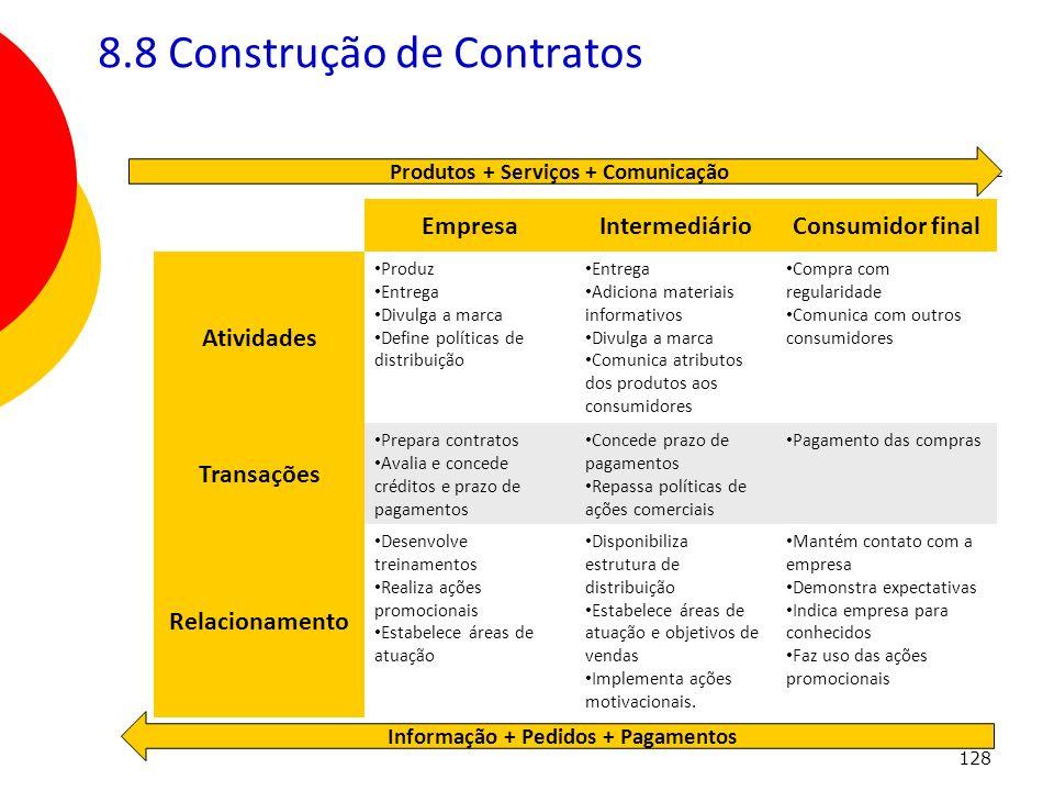 8.8 Construção de Contratos