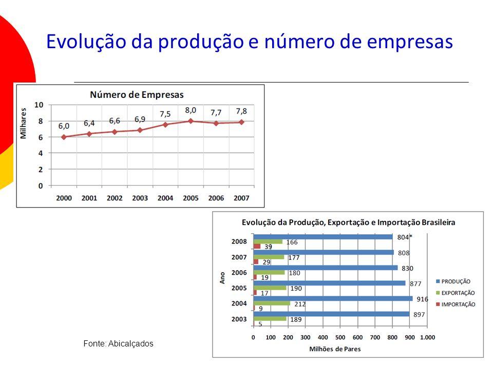 Evolução da produção e número de empresas