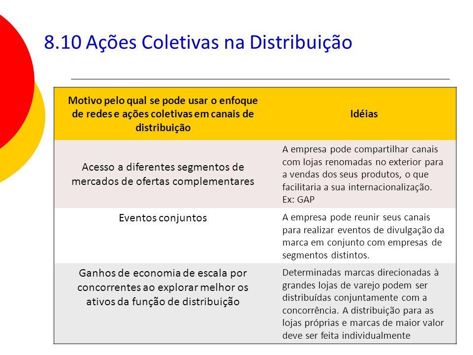 8.10 Ações Coletivas na Distribuição