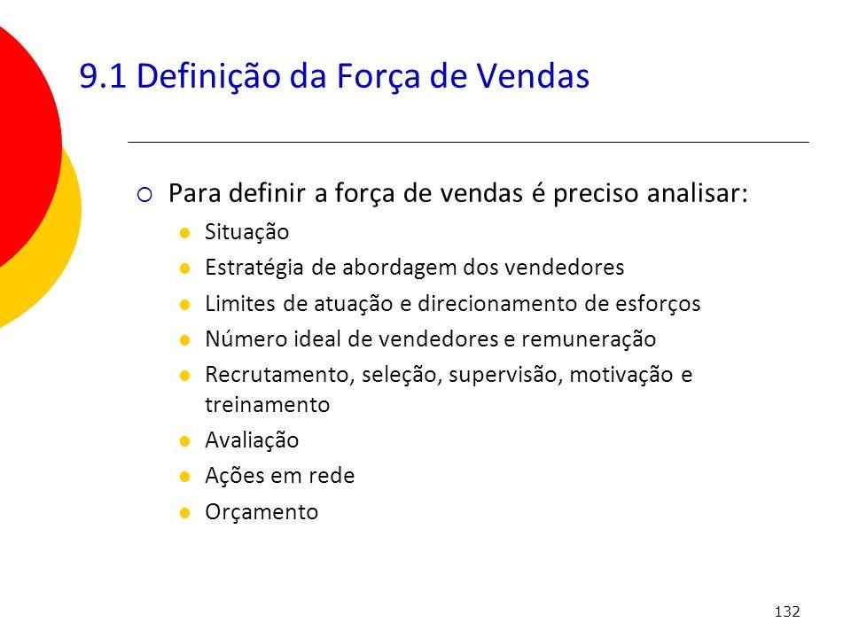 9.1 Definição da Força de Vendas
