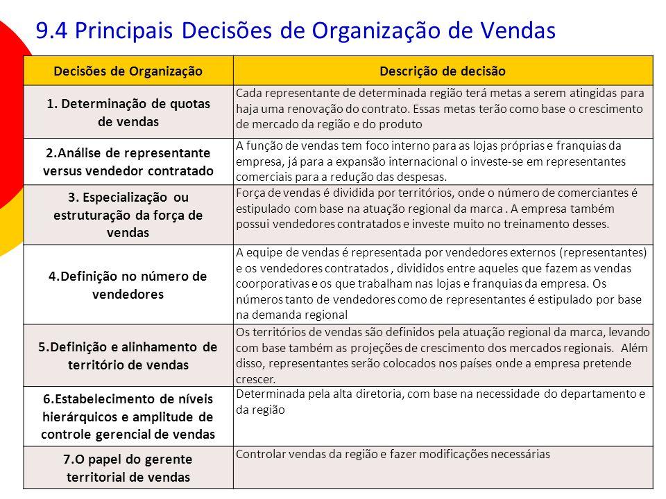 9.4 Principais Decisões de Organização de Vendas