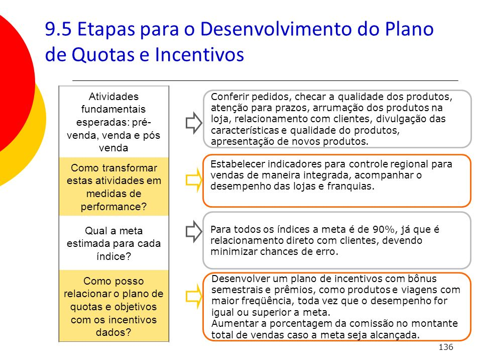 9.5 Etapas para o Desenvolvimento do Plano de Quotas e Incentivos