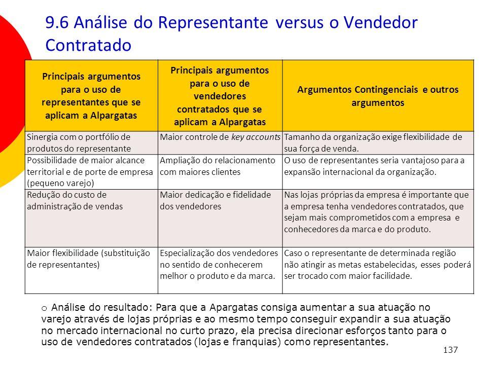 9.6 Análise do Representante versus o Vendedor Contratado