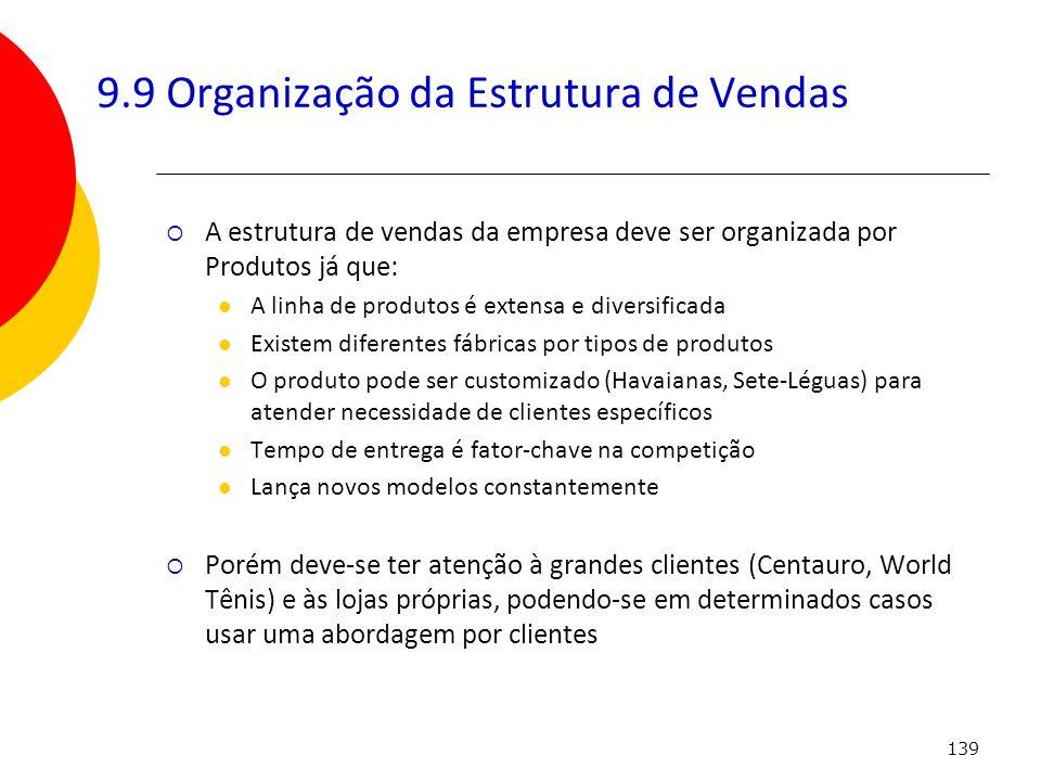 9.9 Organização da Estrutura de Vendas